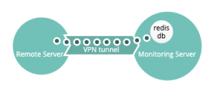 Increase observability when monitoring you VPN