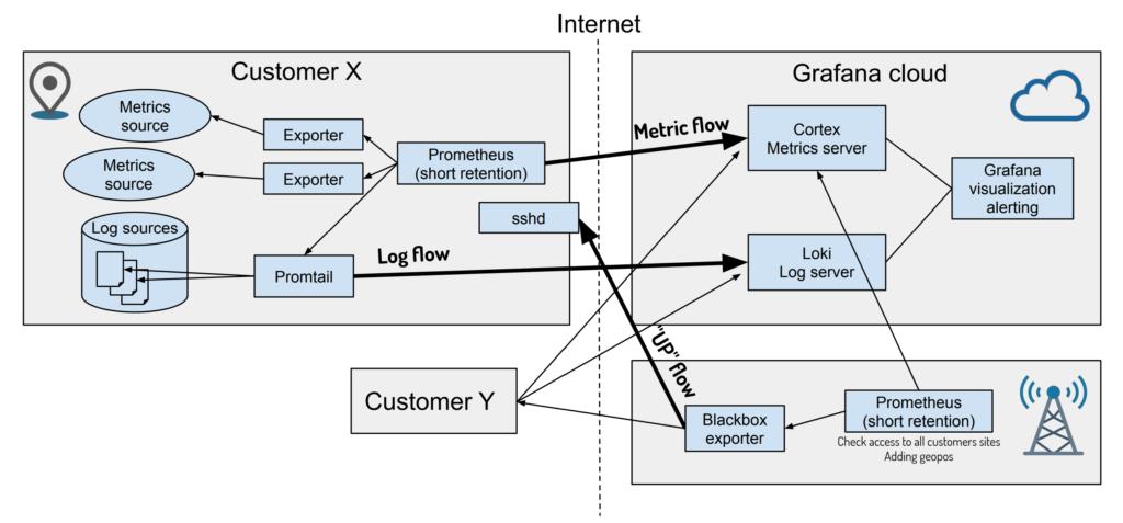 grafana loki prometheus observability platform design